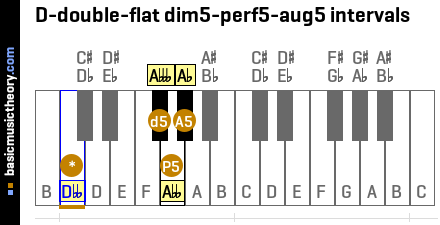 D-double-flat dim5-perf5-aug5 intervals