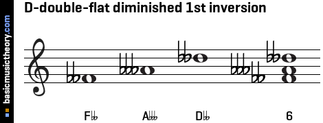 D-double-flat diminished 1st inversion