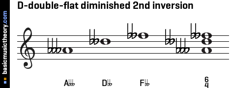D-double-flat diminished 2nd inversion