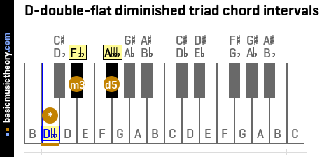 D-double-flat diminished triad chord intervals