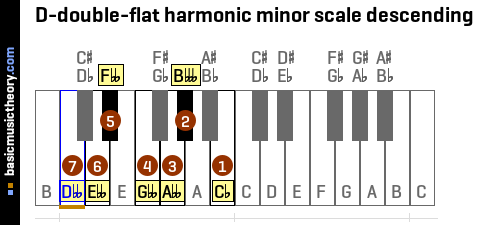 D-double-flat harmonic minor scale descending