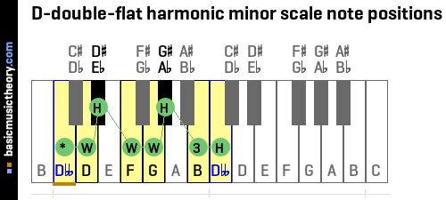 D-double-flat harmonic minor scale note positions
