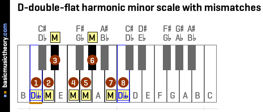 D-double-flat harmonic minor scale with mismatches