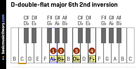 D-double-flat major 6th 2nd inversion