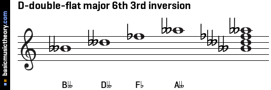 D-double-flat major 6th 3rd inversion