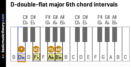 D-double-flat major 6th chord intervals