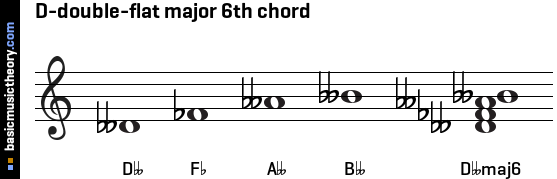 D-double-flat major 6th chord