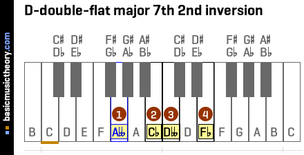 D-double-flat major 7th 2nd inversion