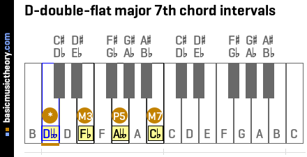 D-double-flat major 7th chord intervals