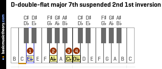 D-double-flat major 7th suspended 2nd 1st inversion