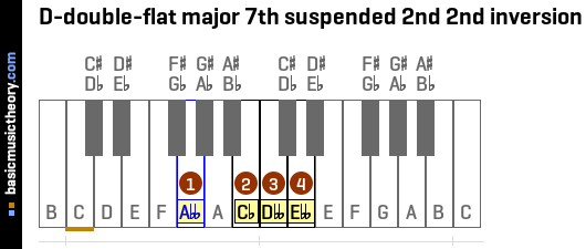 D-double-flat major 7th suspended 2nd 2nd inversion