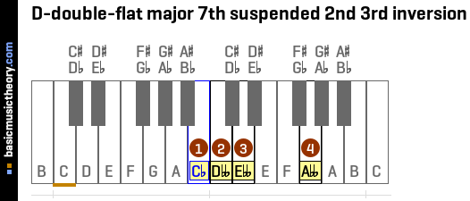 D-double-flat major 7th suspended 2nd 3rd inversion