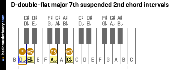 D-double-flat major 7th suspended 2nd chord intervals