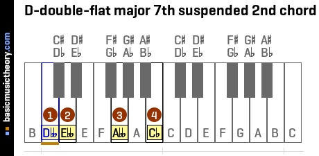 D-double-flat major 7th suspended 2nd chord