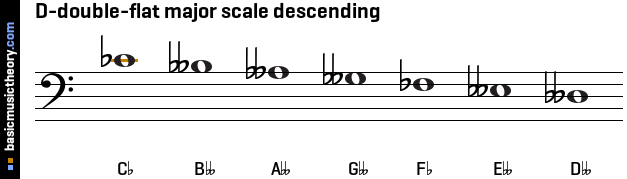 D-double-flat major scale descending