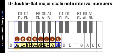 D-double-flat major scale note interval numbers