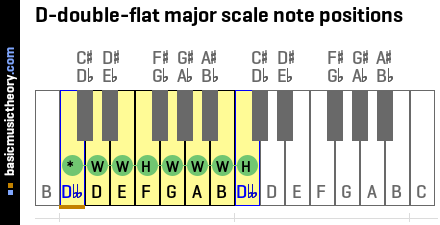 D-double-flat major scale note positions