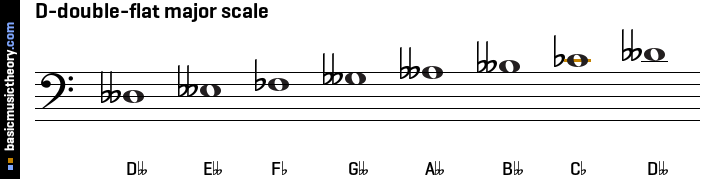 D-double-flat major scale