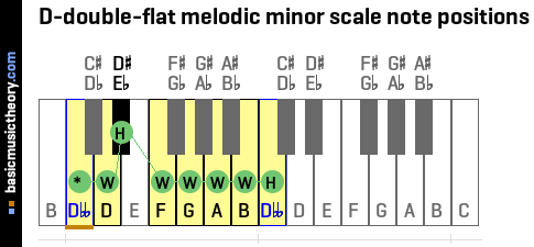 D-double-flat melodic minor scale note positions