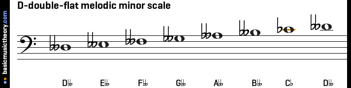 D-double-flat melodic minor scale