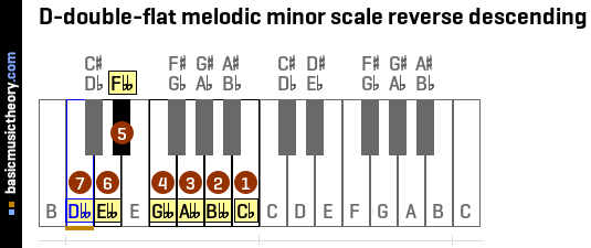D-double-flat melodic minor scale reverse descending