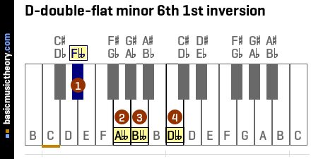 D-double-flat minor 6th 1st inversion