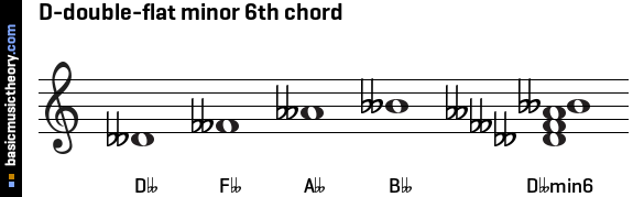 D-double-flat minor 6th chord