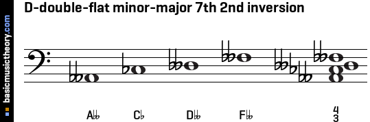 D-double-flat minor-major 7th 2nd inversion