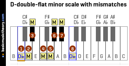 D-double-flat minor scale with mismatches