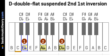 D-double-flat suspended 2nd 1st inversion