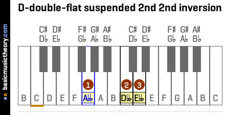 D-double-flat suspended 2nd 2nd inversion