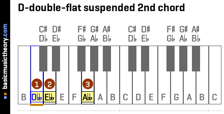 D-double-flat suspended 2nd chord