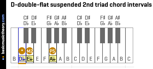 D-double-flat suspended 2nd triad chord intervals