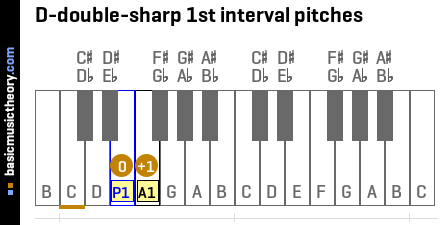 D-double-sharp 1st interval pitches
