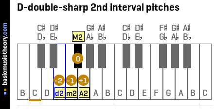 D-double-sharp 2nd interval pitches
