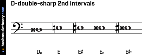 D-double-sharp 2nd intervals