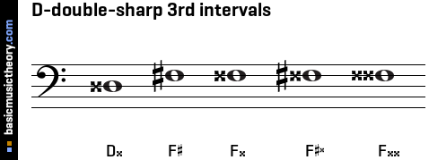 D-double-sharp 3rd intervals