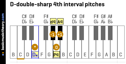 D-double-sharp 4th interval pitches