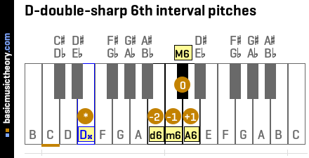 D-double-sharp 6th interval pitches