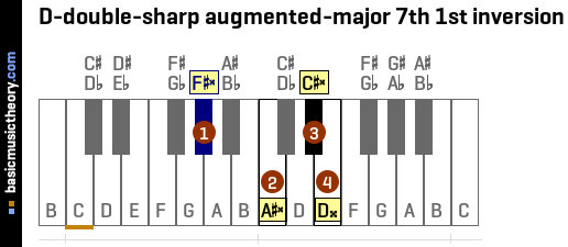 D-double-sharp augmented-major 7th 1st inversion