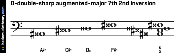 D-double-sharp augmented-major 7th 2nd inversion