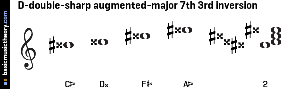 D-double-sharp augmented-major 7th 3rd inversion