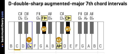 D-double-sharp augmented-major 7th chord intervals
