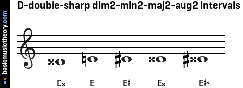 D-double-sharp dim2-min2-maj2-aug2 intervals