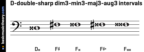 D-double-sharp dim3-min3-maj3-aug3 intervals