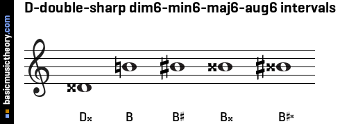 D-double-sharp dim6-min6-maj6-aug6 intervals