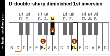 D-double-sharp diminished 1st inversion