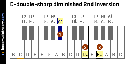 D-double-sharp diminished 2nd inversion