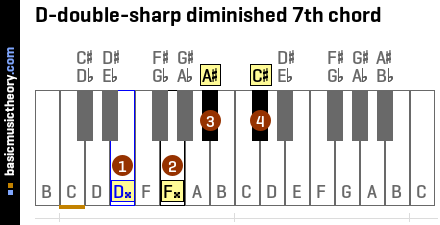 D-double-sharp diminished 7th chord