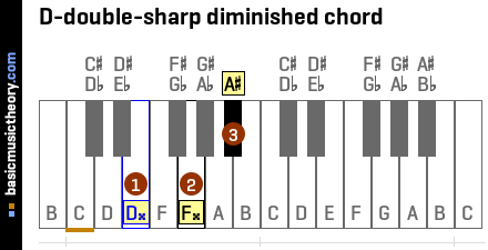D-double-sharp diminished chord